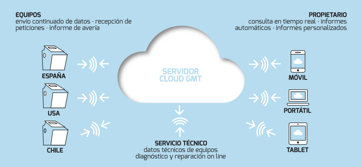 Control remoto de aparatos estéticos - Cloud GMT