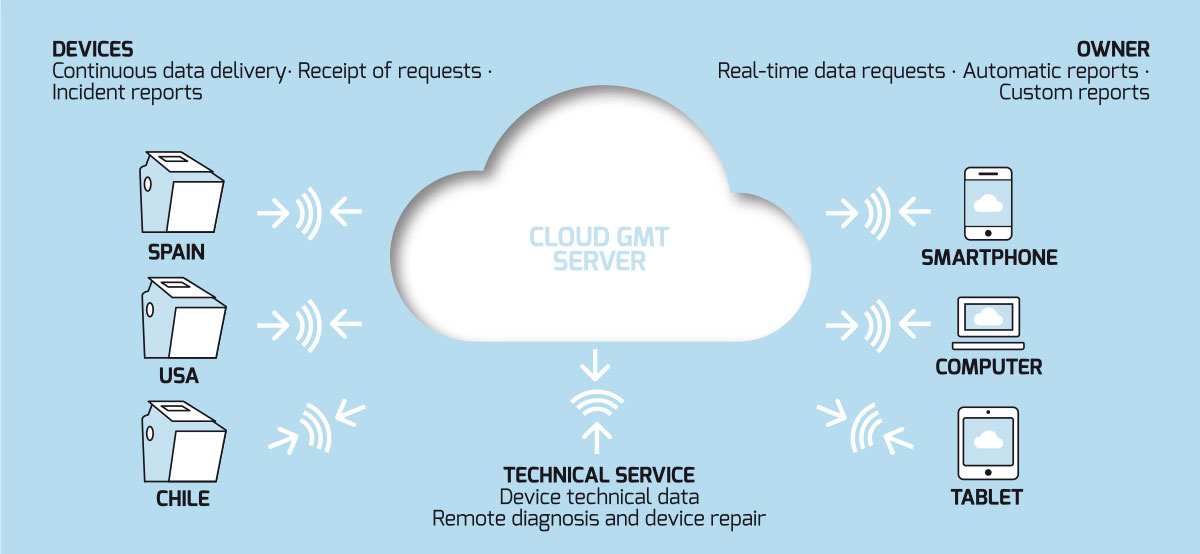 Remote control aesthetic devices - Cloud GMT